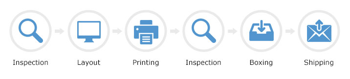 Inspection, Layout, Printing, Inspection, Packaging, and Shipping.